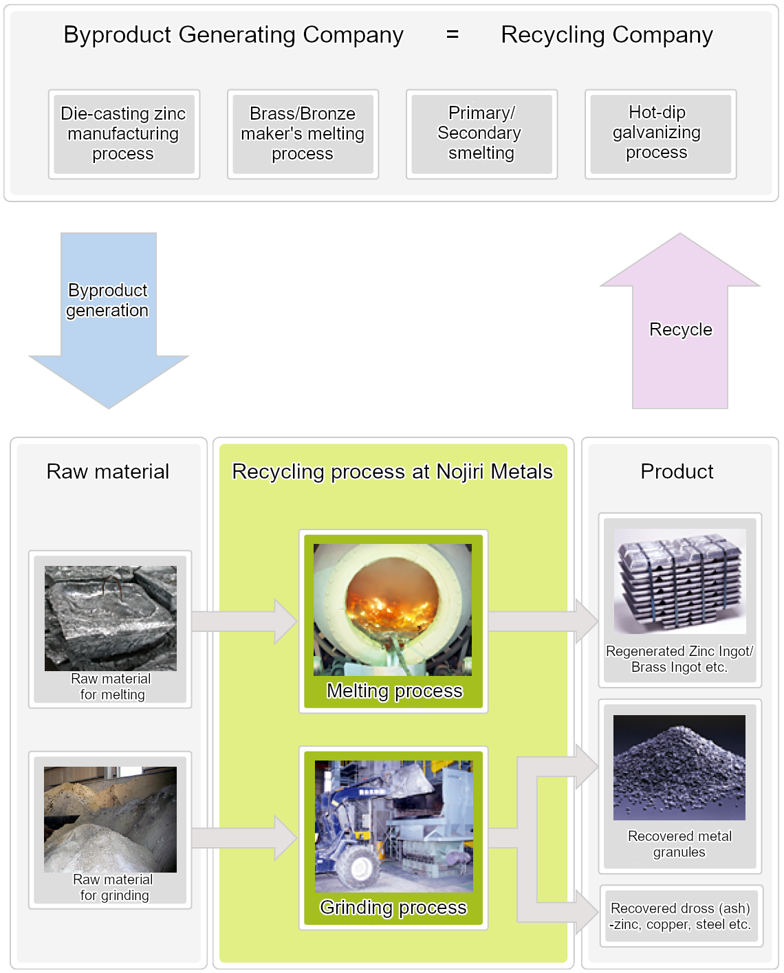 Nojiri Metals recycling overview