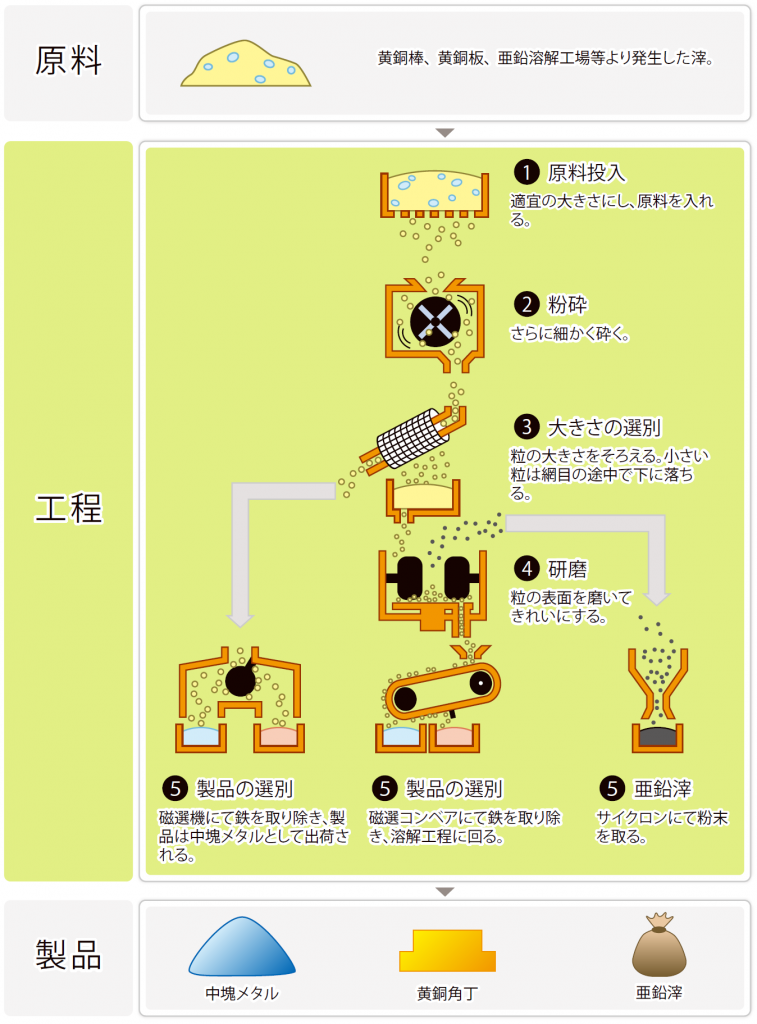 粉砕工程工程図